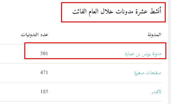 تصدّر مدونتي وفق إحصائيات موقع الفهرست المطوّر من قبل طريف مندو